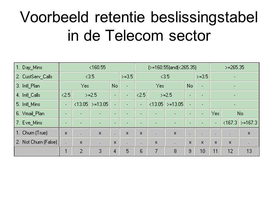 Voorbeeld retentie beslissingstabel in de Telecom sector