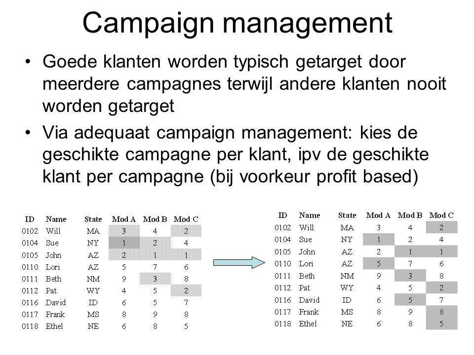 Campaign management Goede klanten worden typisch getarget door meerdere campagnes terwijl andere klanten nooit worden getarget Via adequaat campaign management: kies de geschikte campagne per klant, ipv de geschikte klant per campagne (bij voorkeur profit based)