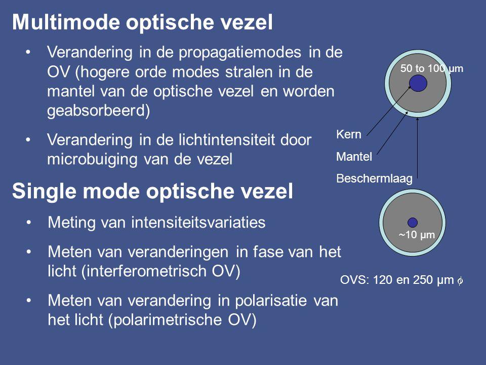 De karakteristieken van het licht … die opgemeten kunnen worden in de sensor-toepassing amplitude polarisatie fase modale distributie golflengte time-
