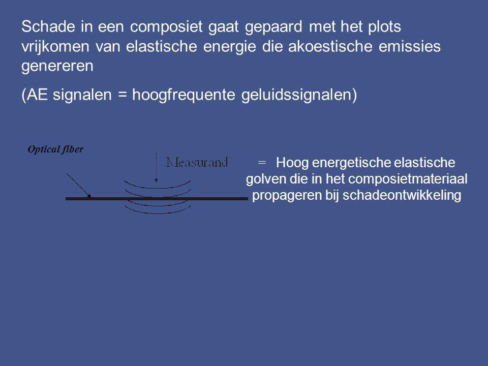 Schademonitoring van een structuur (structural health monitoring) Randvoorwaarden bij de studie: Vezelversterkte composietmaterialen Enkel voelfunctie