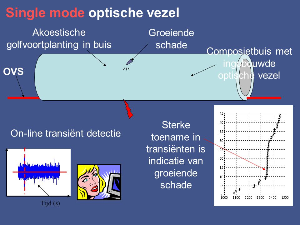 Optische signalen tijdens trekproef Kritische schadetoestand