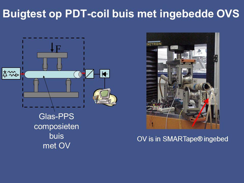 Single mode optische vezel Polarizatie controller SM OVS Polarisator Photodetector Jones Matrices SM Laserdiode De complexe waarden a, b worden bepaald door de birefringentie in de vezel