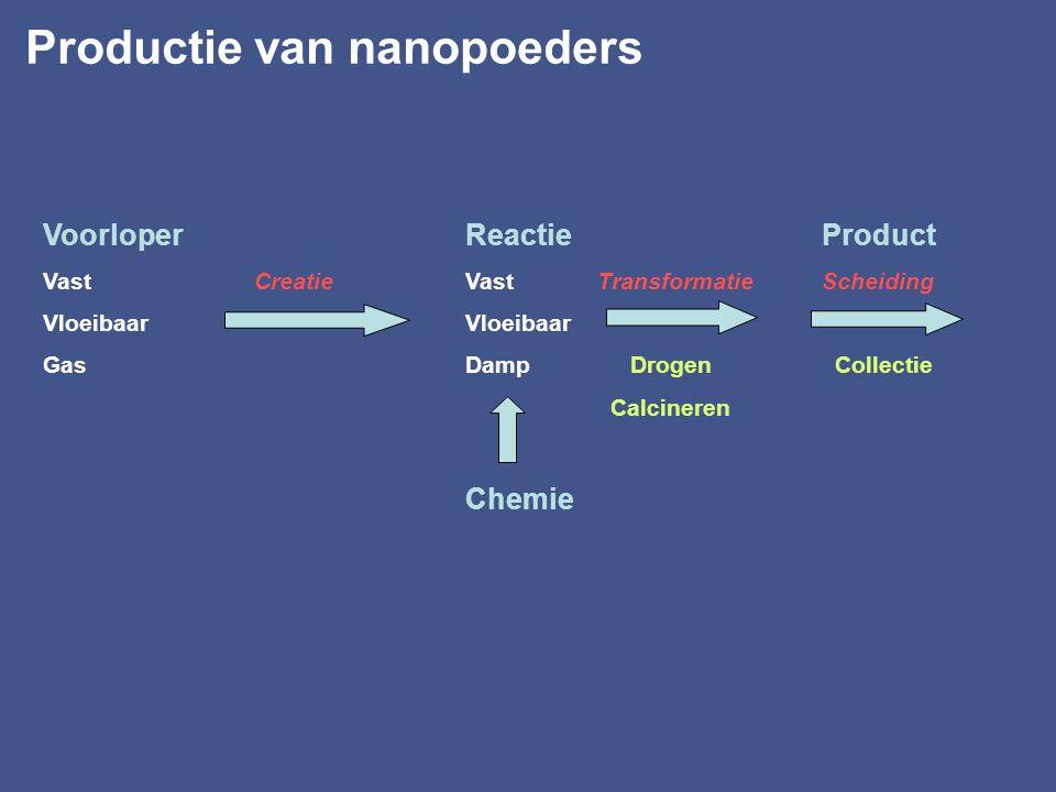 Productie van nanopoeders Voorloper Reactie Product Vast Creatie Vast Transformatie Scheiding Vloeibaar Gas Damp Drogen Collectie Calcineren Chemie