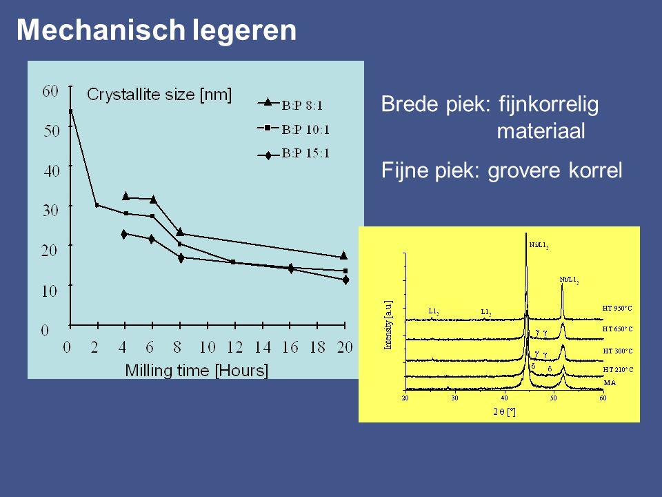 Mechanisch legeren Brede piek: fijnkorrelig materiaal Fijne piek: grovere korrel