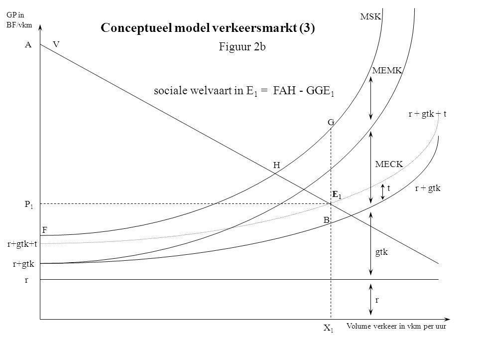 Volume verkeer in vkm per uur GP in BF/vkm r r+gtk V E1E1 P1P1 A B X1X1 MEMK MECK t gtk r r+gtk+t MSK r + gtk + t r + gtk G Figuur 2b F sociale welvaart in E 1 = FAH - GGE 1 H Conceptueel model verkeersmarkt (3)