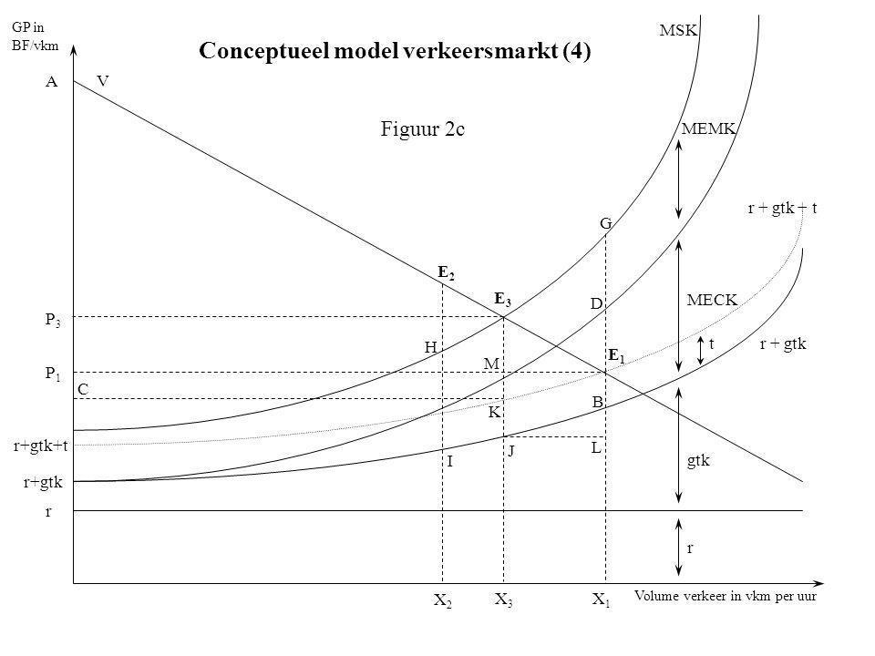 Volume verkeer in vkm per uur GP in BF/vkm r r+gtk V E1E1 P1P1 A B X1X1 MEMK MECK t gtk r r+gtk+t MSK r + gtk + t r + gtk G E3E3 J X3X3 X2X2 E2E2 I H P3P3 M K L Figuur 2c C D Conceptueel model verkeersmarkt (4)