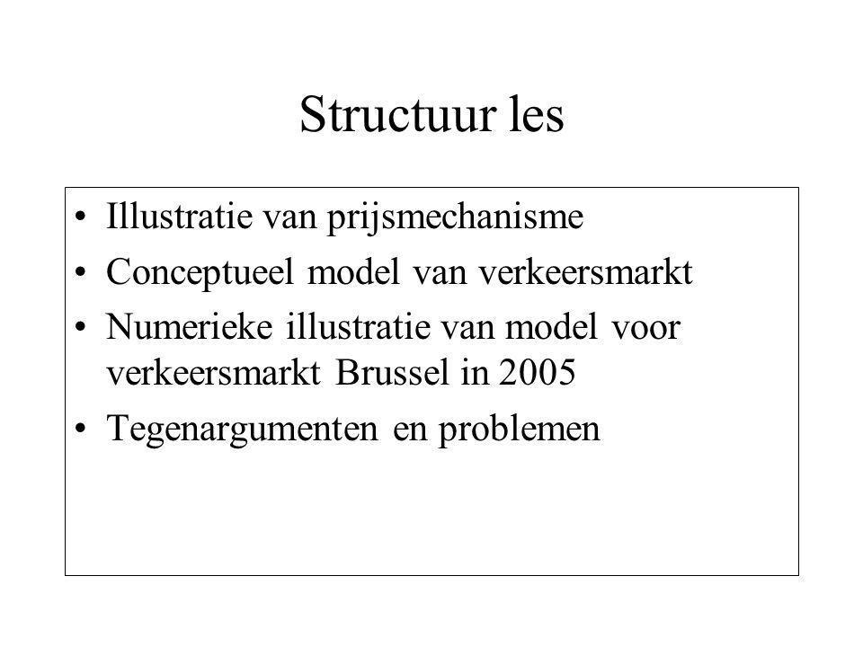 Structuur les Illustratie van prijsmechanisme Conceptueel model van verkeersmarkt Numerieke illustratie van model voor verkeersmarkt Brussel in 2005 Tegenargumenten en problemen