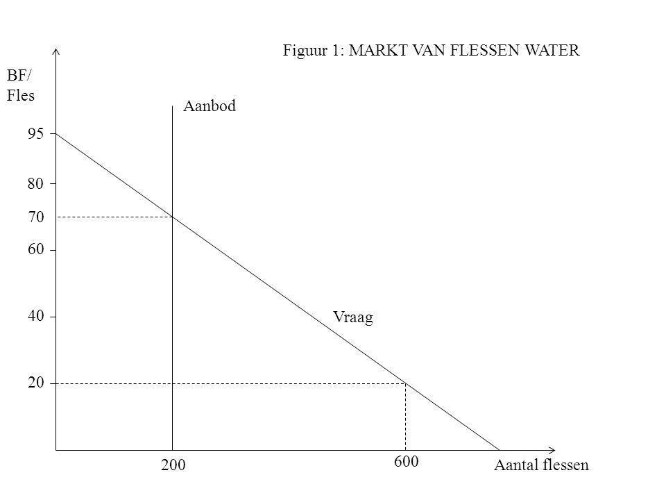 BF/ Fles Vraag 95 80 70 60 40 20 200 600 Aanbod Figuur 1: MARKT VAN FLESSEN WATER Aantal flessen