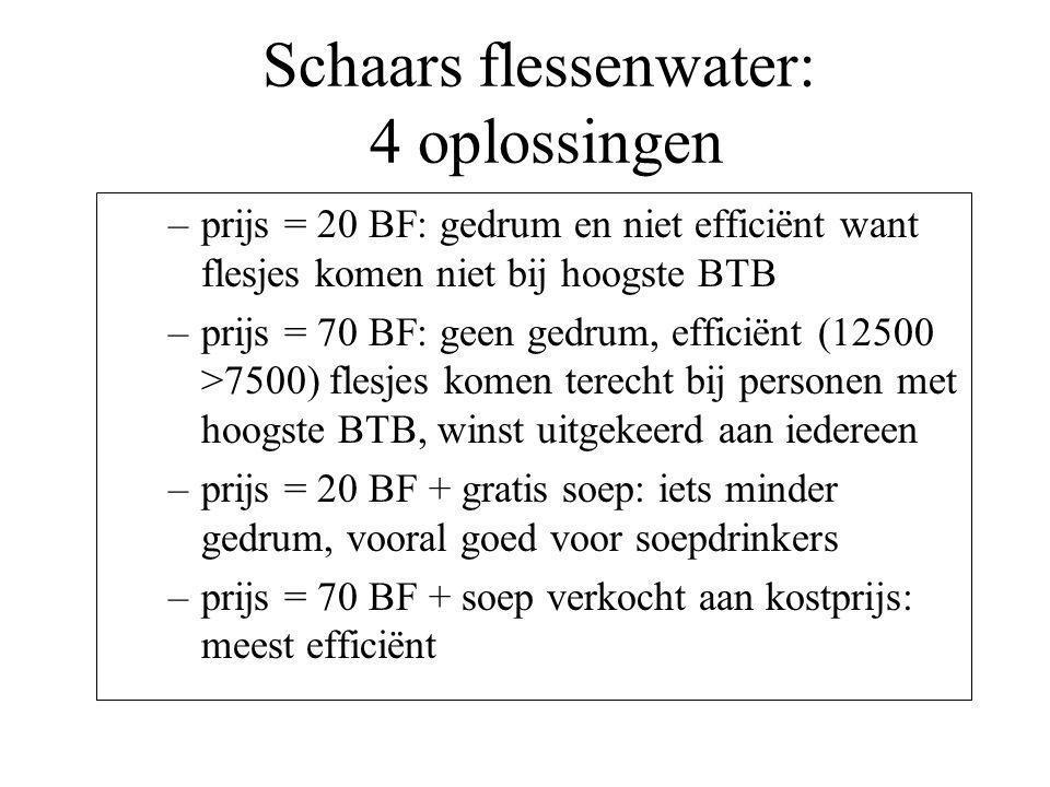 Schaars flessenwater: 4 oplossingen –prijs = 20 BF: gedrum en niet efficiënt want flesjes komen niet bij hoogste BTB –prijs = 70 BF: geen gedrum, efficiënt (12500 >7500) flesjes komen terecht bij personen met hoogste BTB, winst uitgekeerd aan iedereen –prijs = 20 BF + gratis soep: iets minder gedrum, vooral goed voor soepdrinkers –prijs = 70 BF + soep verkocht aan kostprijs: meest efficiënt