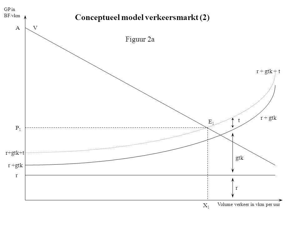 Volume verkeer in vkm per uur GP in BF/vkm r r +gtk V E1E1 P1P1 A X1X1 t gtk r r+gtk+t r + gtk Figuur 2a Conceptueel model verkeersmarkt (2)