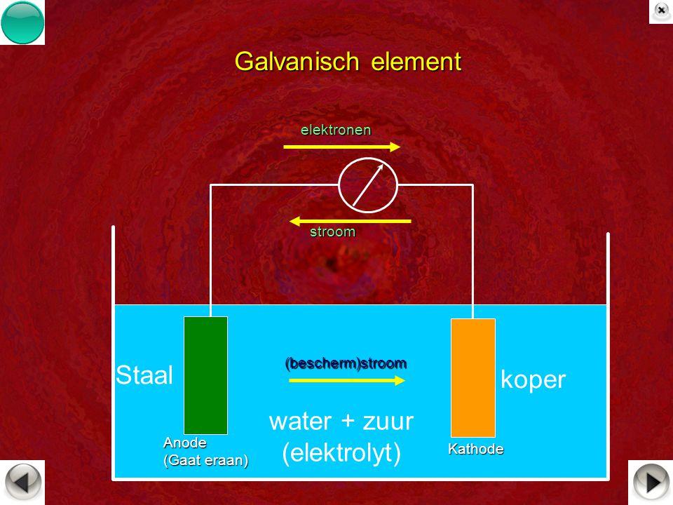Galvanisch element water + zuur (elektrolyt) Staal koper elektronen stroom (bescherm)stroom Anode (Gaat eraan) Kathode
