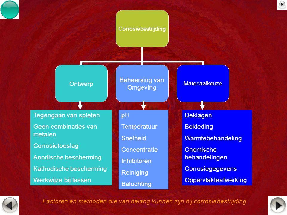 Factoren en methoden die van belang kunnen zijn bij corrosiebestrijding Corrosiebestrijding Ontwerp Beheersing van Omgeving Materiaalkeuze Tegengaan v