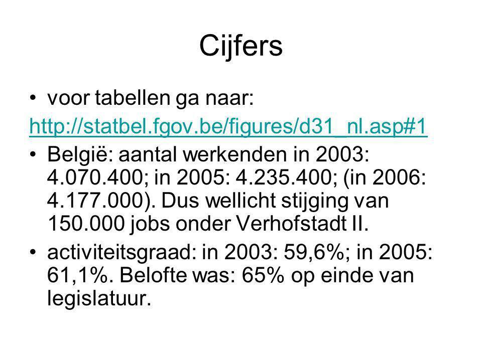 Cijfers voor tabellen ga naar: http://statbel.fgov.be/figures/d31_nl.asp#1 België: aantal werkenden in 2003: 4.070.400; in 2005: 4.235.400; (in 2006: