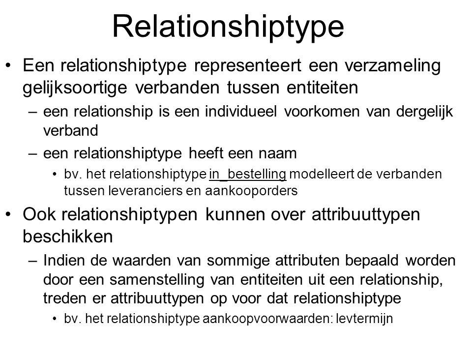 Relationshiptype Een relationshiptype representeert een verzameling gelijksoortige verbanden tussen entiteiten –een relationship is een individueel vo