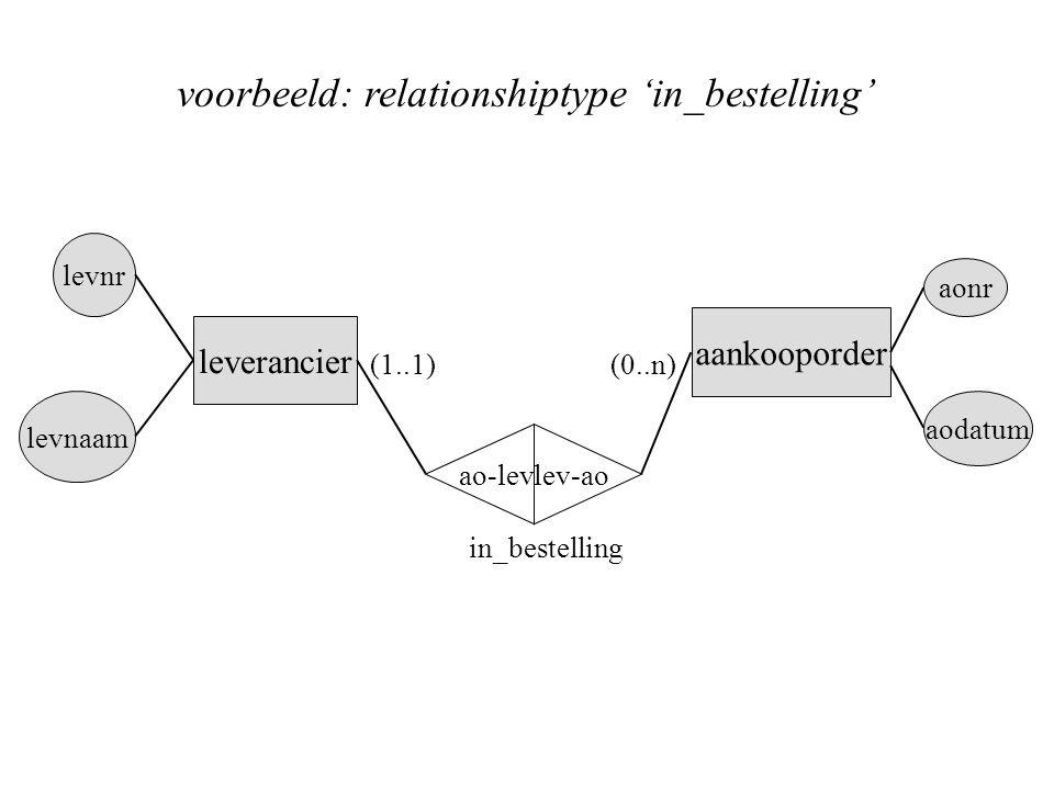 voorbeeld: relationshiptype 'in_bestelling' leverancier aankooporder levnr levnaam ao-lev lev-ao aonr aodatum (1..1)(0..n) in_bestelling