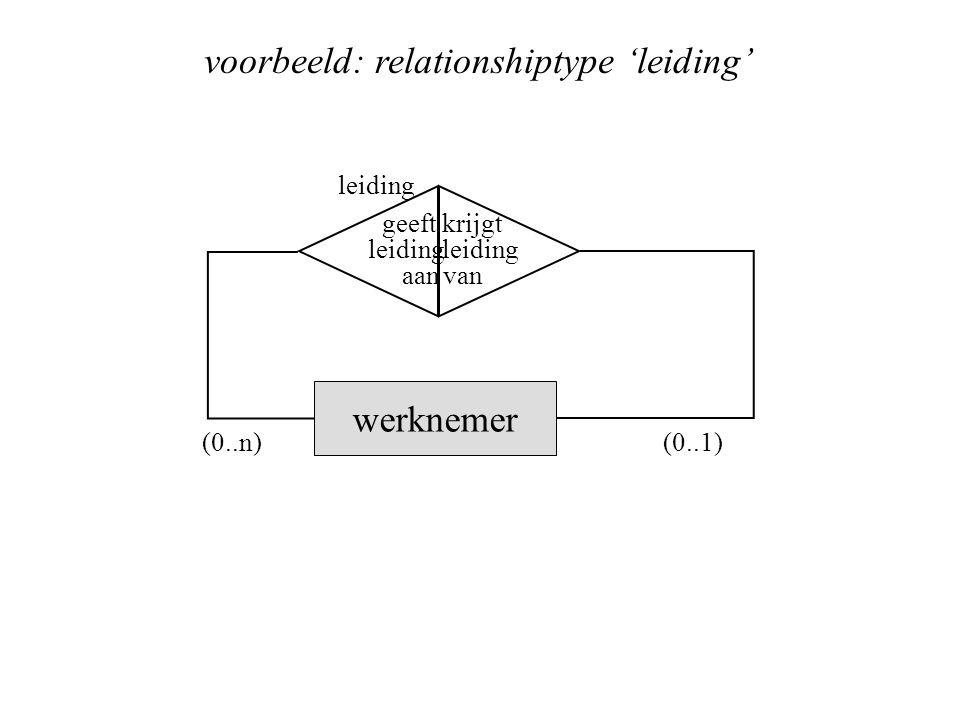 geeft leiding aan krijgt leiding van werknemer leiding (0..n)(0..1) voorbeeld: relationshiptype 'leiding'