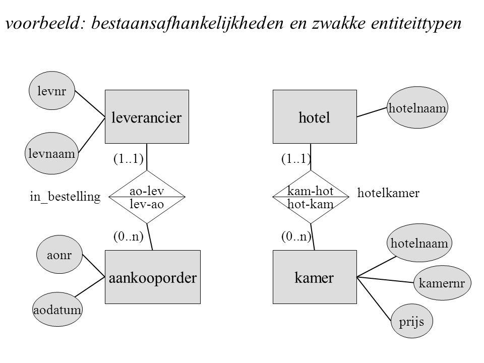 (1..1) (0..n) leverancier aankooporder ao-lev lev-ao levnr aonr (1..1) (0..n) hotel kamer kam-hot hot-kam kamernr hotelnaam voorbeeld: bestaansafhanke
