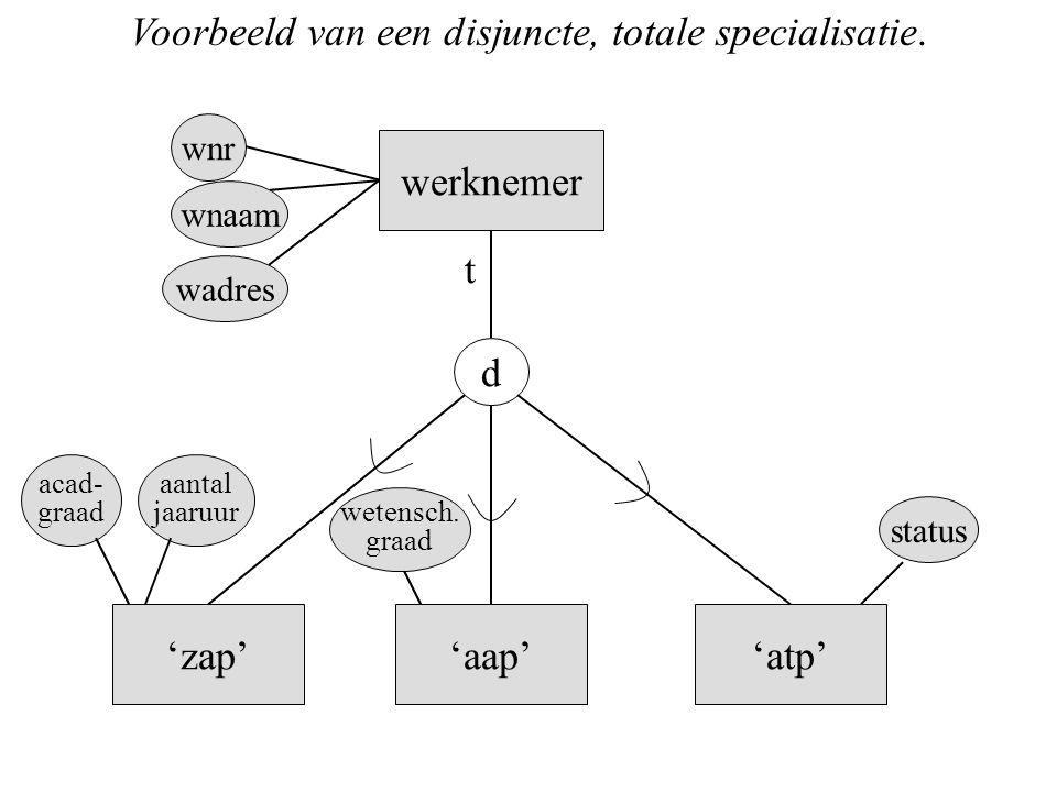 Voorbeeld van een disjuncte, totale specialisatie. werknemer d 'zap''aap''atp' status wetensch. graad aantal jaaruur acad- graad wnr wnaam wadres t