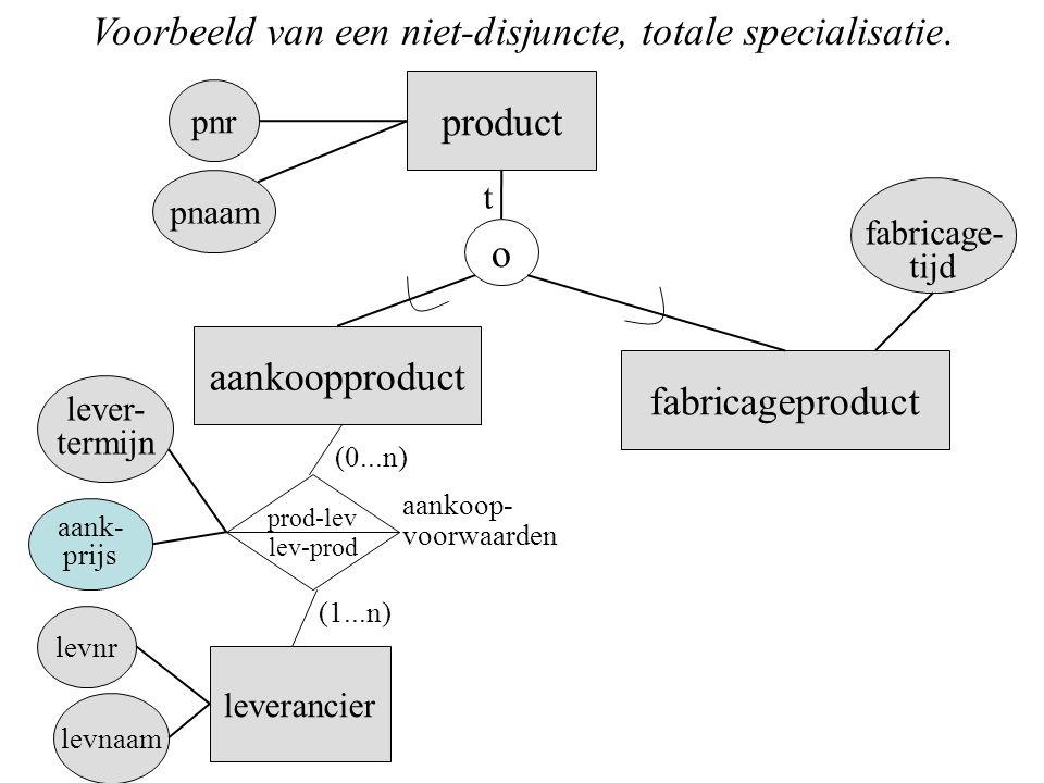 product o aankoopproduct fabricageproduct fabricage- tijd lever- termijn pnr pnaam t Voorbeeld van een niet-disjuncte, totale specialisatie. leveranci