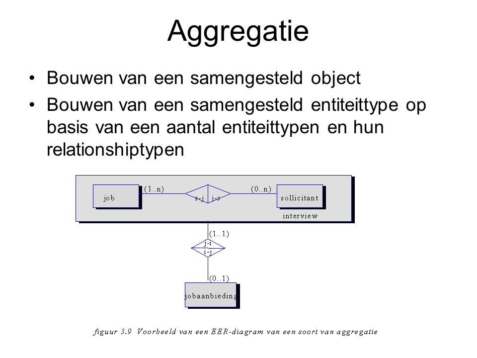Aggregatie Bouwen van een samengesteld object Bouwen van een samengesteld entiteittype op basis van een aantal entiteittypen en hun relationshiptypen