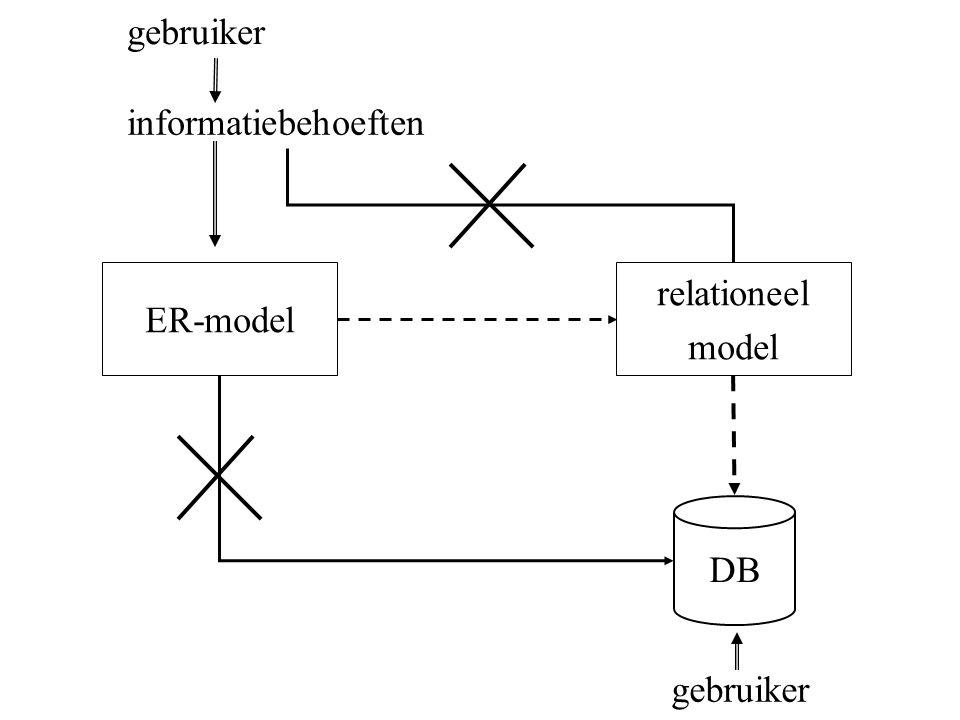 gebruiker informatiebehoeften ER-model relationeel model DB gebruiker