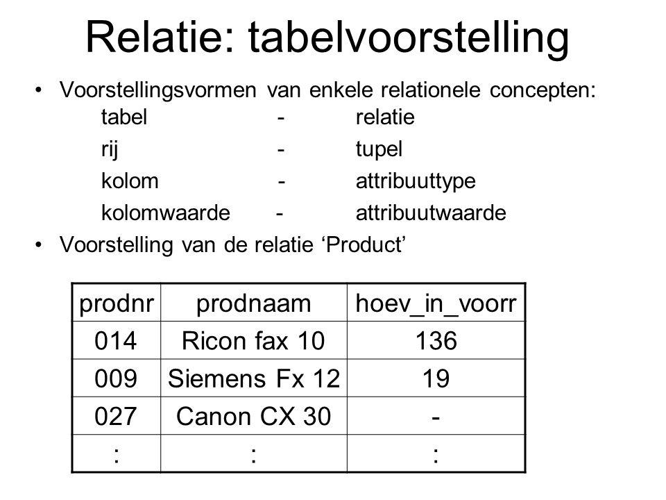 Relatie: tabelvoorstelling Voorstellingsvormen van enkele relationele concepten: tabel - relatie rij - tupel kolom - attribuuttype kolomwaarde - attri