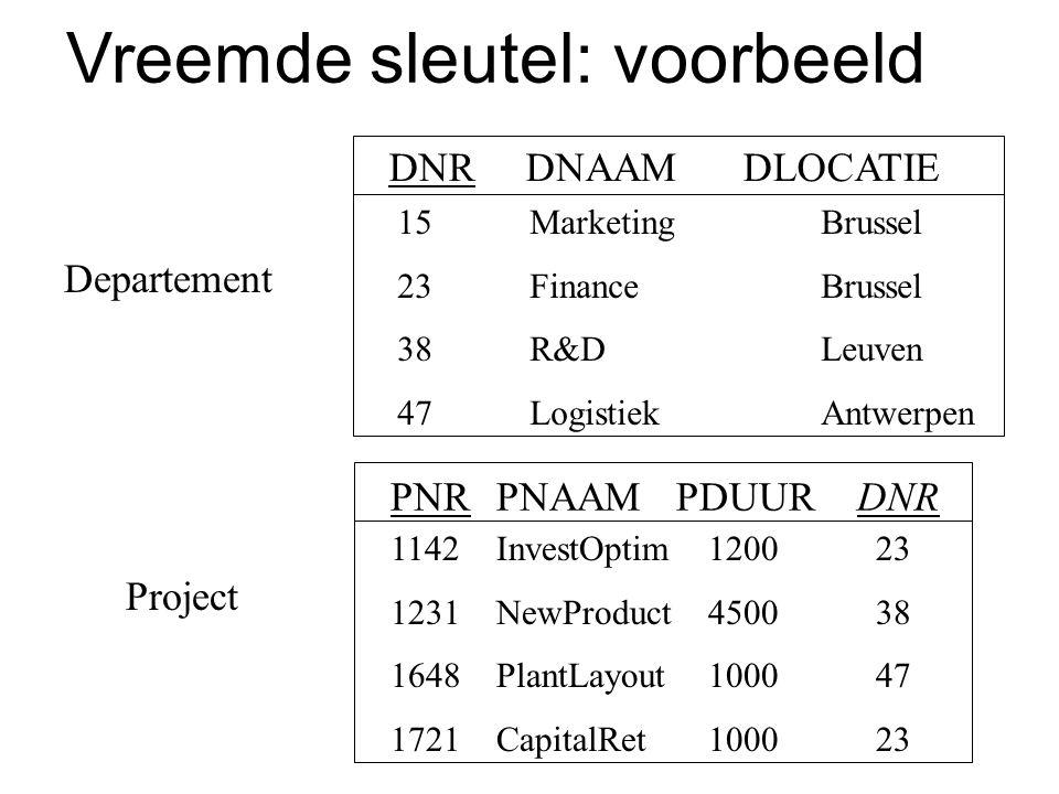 Departement DNR DNAAM DLOCATIE 15 MarketingBrussel 23 FinanceBrussel 38 R&DLeuven 47 LogistiekAntwerpen PNRPNAAM PDUUR DNR 1142InvestOptim1200 23 1231