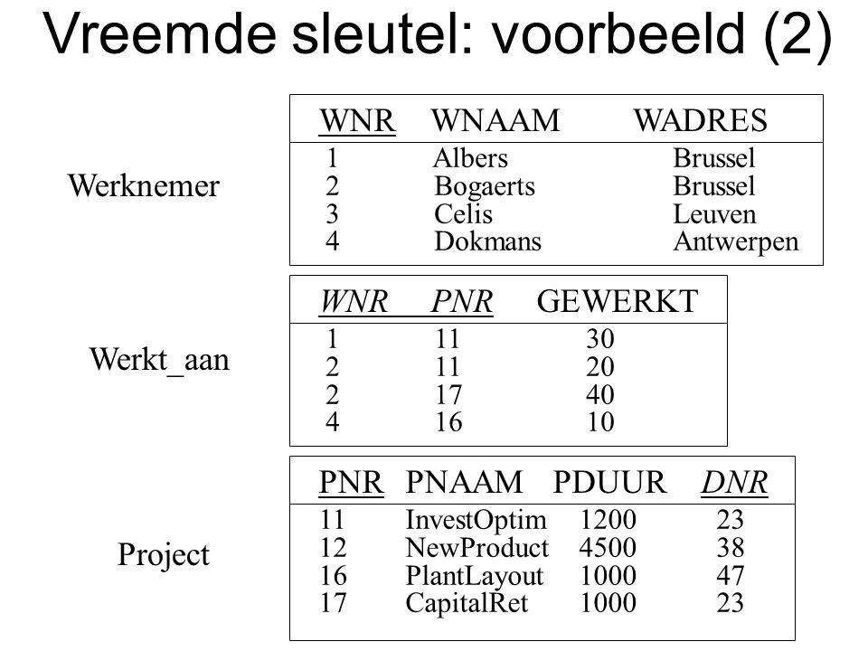 Werknemer WNR WNAAM WADRES 1 AlbersBrussel 2 BogaertsBrussel 3 CelisLeuven 4 DokmansAntwerpen PNRPNAAM PDUUR DNR 11InvestOptim1200 23 12NewProduct4500