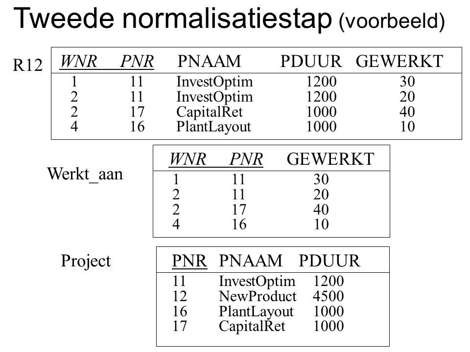 R12 PNRPNAAM PDUUR 11InvestOptim1200 12NewProduct4500 16PlantLayout1000 17CapitalRet1000 Project WNR PNR GEWERKT 1 1130 2 1120 2 1740 4 1610 Werkt_aan