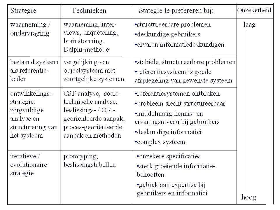Veel gebruikte technieken van informatiebehoeftebepaling Waarneming Interview Enquêtering Document-analyse Steekproefgewijze waarneming –random sampling, stratified sampling, clustered sampling Brainstorming Delphi-methode –gestructureerde ondervraging met het doel consensus te bereiken of extreme visies met argumenten te onderbouwen Beslissingsanalyse technieken (OR,...) Prototyping Beslissingstabellen