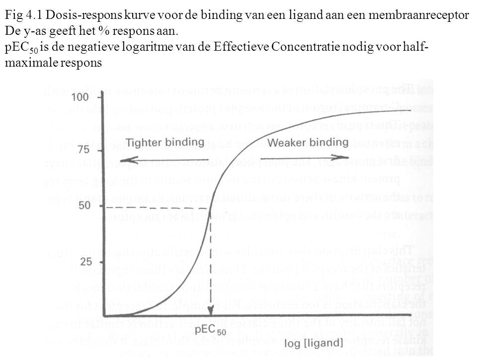 Conclusie: voornaamste parameters uit bindingsstudies (1) de K d of dissociatieconstante (normale range 10 -6 -10 -10 M); (2) B max totaal aantal bindingsplaatsen = de concentratie aan receptormoleculen per cel (R t ) vermenigvuldigd met het aantal bindingsplaatsen per receptor (n) (3) de Hill coëfficiënt geeft een idee over de coöperativiteit in het geval van multipele bindingsplaatsen (4) De bezettingsgraad, [RL]/[R t ], is in principe evenredig met de respons.