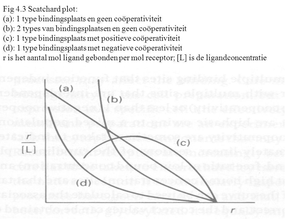 Fig 4.4 Lineweaver-Burke plot Een plot van het omgekeerde van de gebonden ligandconcentratie tegen het omgekeerde van de vrije ligandconcentratie geeft een lineair verband.