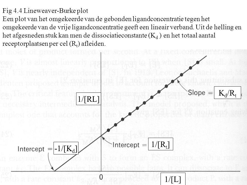Fig 4.5 Hill plot voor een coöperatieve binding; de helling (Hill coëfficiënt H) gaat naar 1 bij zeer lage en zeer hoge ligandconcentratie Y is de bezettingsgraad L is de ligandconcentratie Log L Log Y/(1-Y)