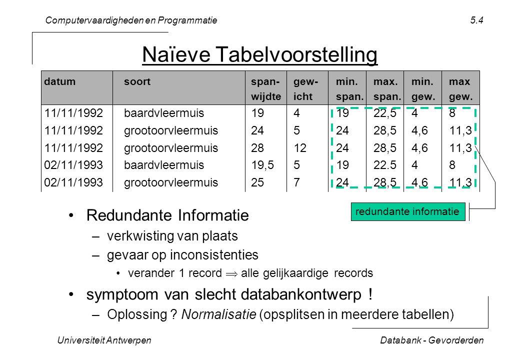 Computervaardigheden en Programmatie Universiteit AntwerpenDatabank - Gevorderden 5.4 datumsoortspan-gew-min.max.min.max wijdteichtspan.span.gew.gew.