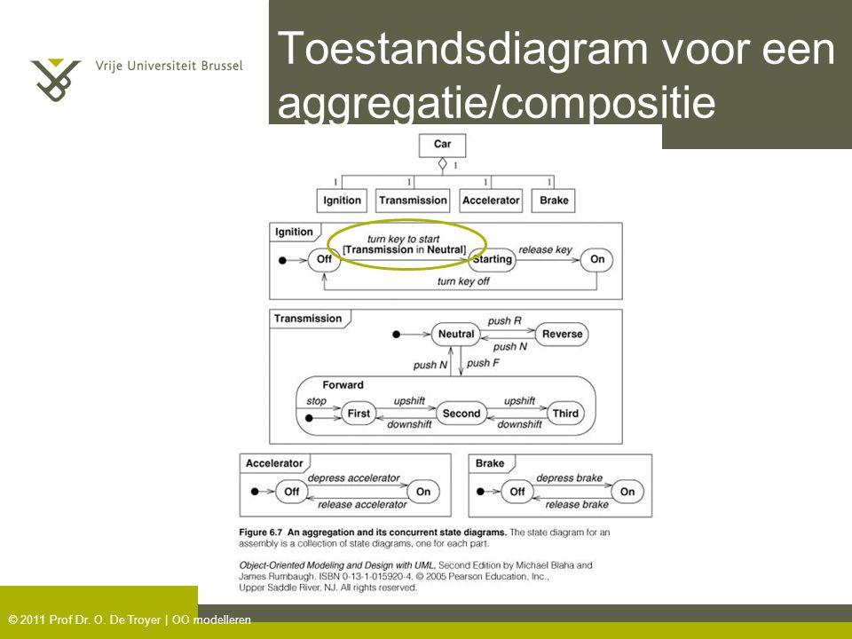 © 2011 Prof Dr. O. De Troyer | OO modelleren Toestandsdiagram voor een aggregatie/compositie