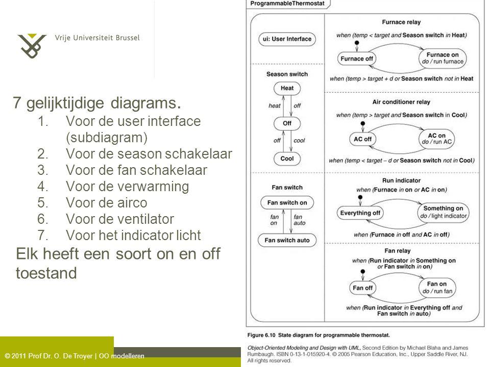 © 2011 Prof Dr. O. De Troyer | OO modelleren 7 gelijktijdige diagrams. 1.Voor de user interface (subdiagram) 2.Voor de season schakelaar 3.Voor de fan