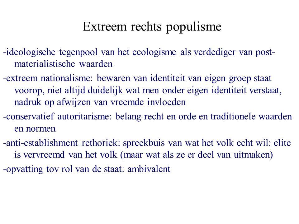 Extreem rechts populisme -ideologische tegenpool van het ecologisme als verdediger van post- materialistische waarden -extreem nationalisme: bewaren v