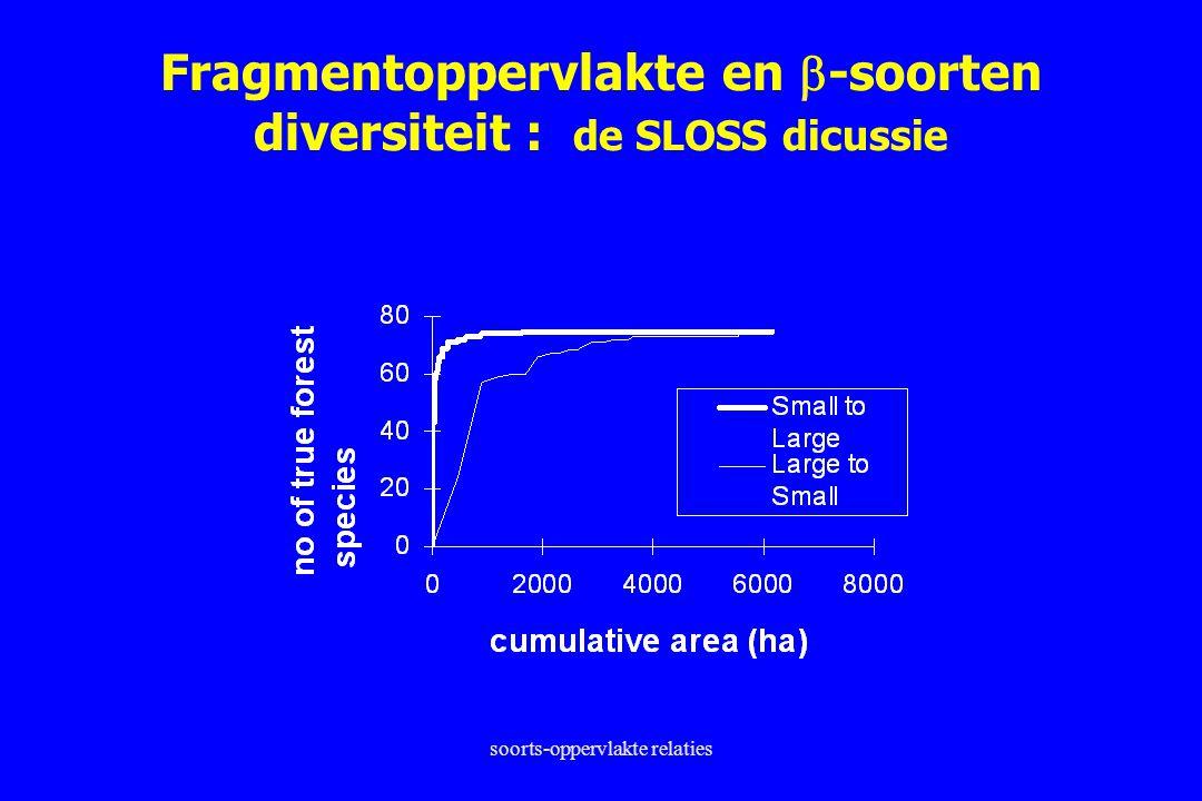soorts-oppervlakte relaties Fragmentoppervlakte en  -soorten diversiteit : de SLOSS dicussie