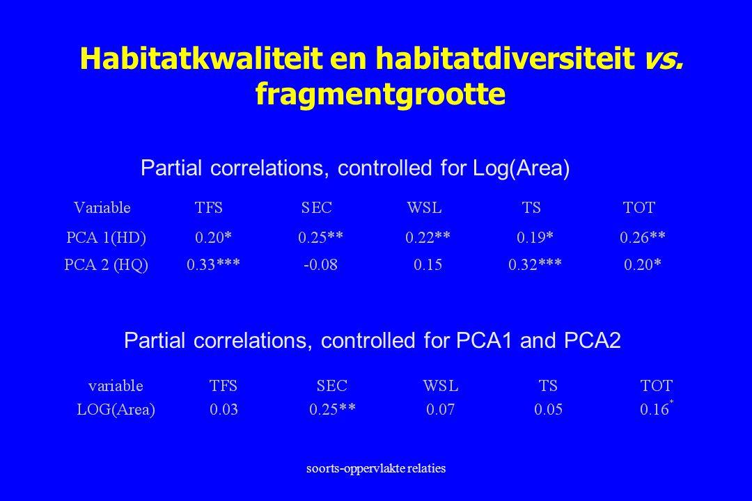 soorts-oppervlakte relaties Habitatkwaliteit en habitatdiversiteit vs. fragmentgrootte Partial correlations, controlled for Log(Area) Partial correlat