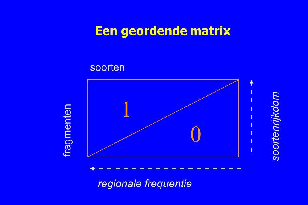 Een geordende matrix 1 0 soorten fragmenten soortenrijkdom regionale frequentie