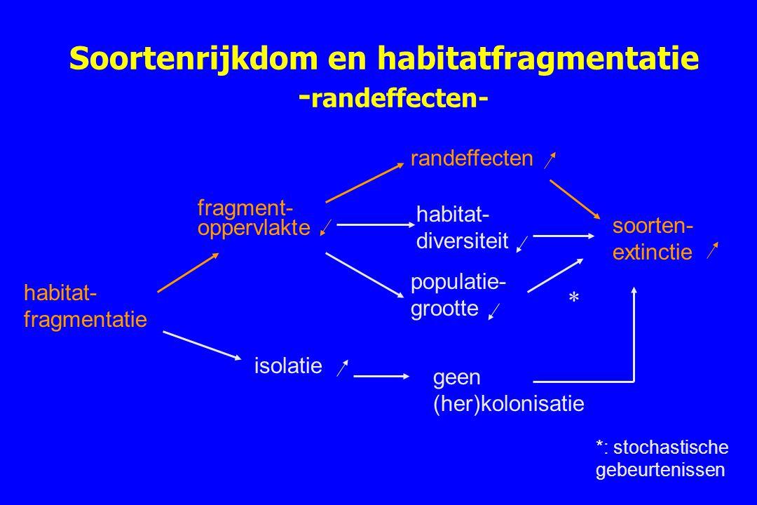 Soortenrijkdom en habitatfragmentatie - randeffecten- habitat- fragmentatie fragment- oppervlakte randeffecten populatie- grootte soorten- extinctie i