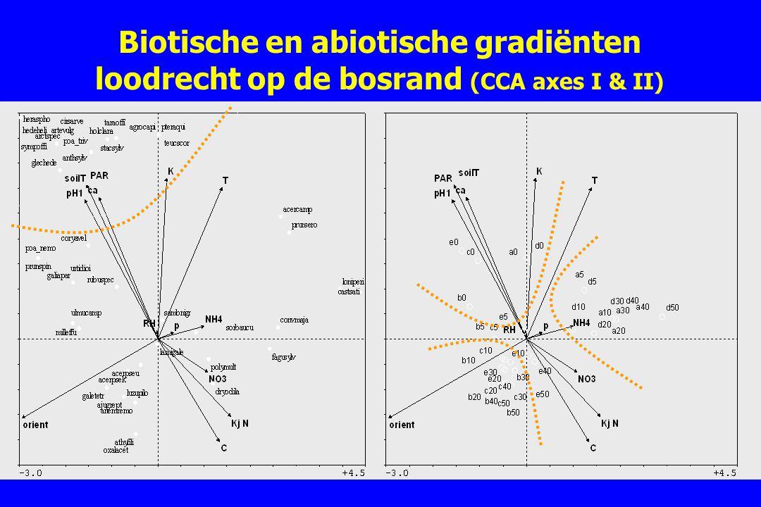 Biotische en abiotische gradiënten loodrecht op de bosrand (CCA axes I & II)