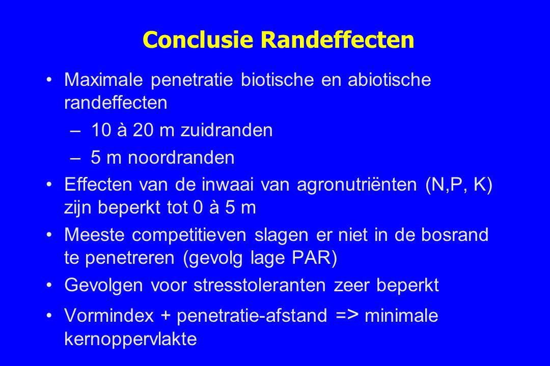 Conclusie Randeffecten Maximale penetratie biotische en abiotische randeffecten – 10 à 20 m zuidranden – 5 m noordranden Effecten van de inwaai van ag