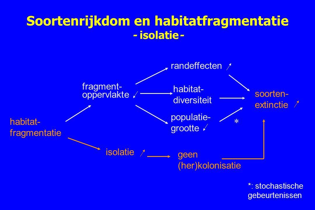 Soortenrijkdom en habitatfragmentatie - isolatie- habitat- fragmentatie fragment- oppervlakte randeffecten populatie- grootte soorten- extinctie isola