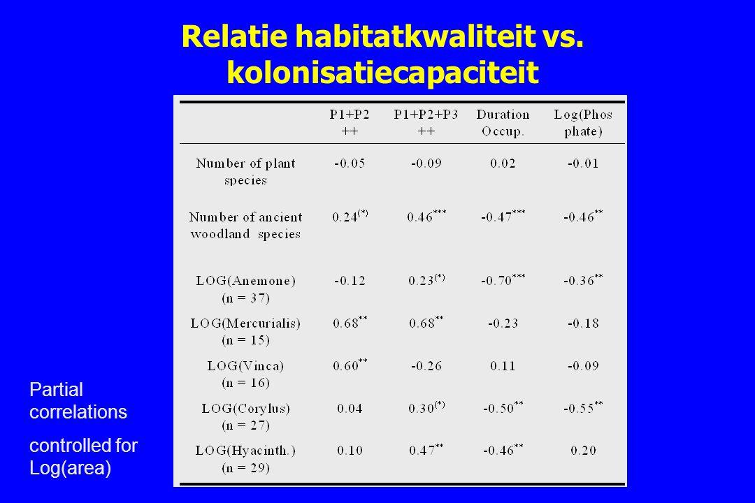 Relatie habitatkwaliteit vs. kolonisatiecapaciteit Partial correlations controlled for Log(area)