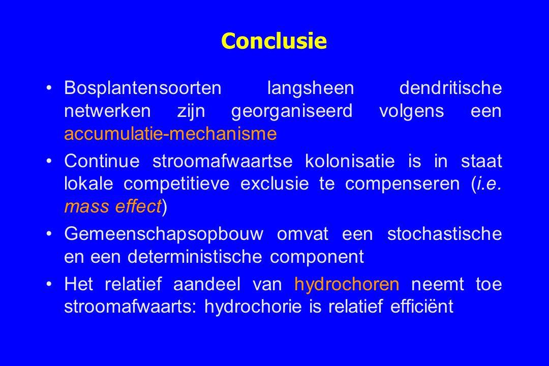 Conclusie Bosplantensoorten langsheen dendritische netwerken zijn georganiseerd volgens een accumulatie-mechanisme Continue stroomafwaartse kolonisati