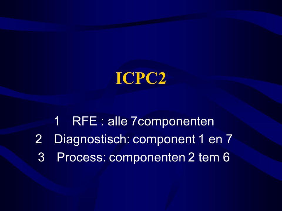 Interventie: (het zorgproces) (procescodes) -wat doet de huisarts op basis van een professionele overweging, (zorgaanpak) -deels om tot diagnose/benoeming te komen -deels als therapie/interventie/planning Contactreden (RFE) -aan het begin of gedurende het vervolg van een episode -De omschrijving moet de instemming krijgen van de patient.
