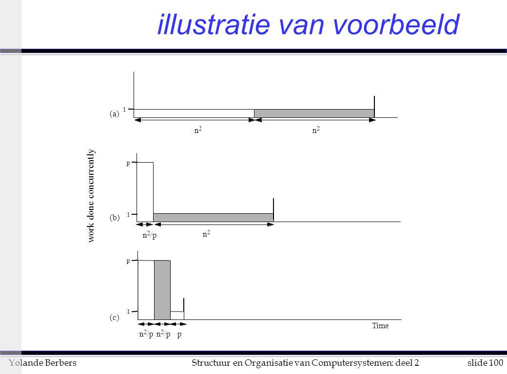 slide 100Structuur en Organisatie van Computersystemen: deel 2Yolande Berbers illustratie van voorbeeld 1 p 1 p 1 n 2 /p n2n2 p work done concurrently n2n2 n2n2 Time n 2 /p (c) (b) (a)
