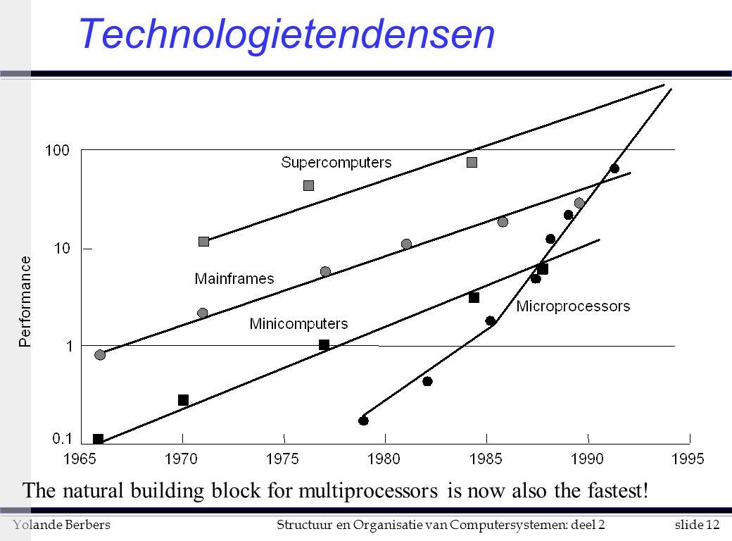 slide 12Structuur en Organisatie van Computersystemen: deel 2Yolande Berbers Technologietendensen The natural building block for multiprocessors is now also the fastest!