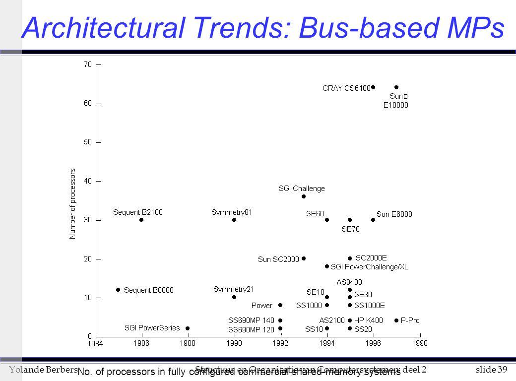 slide 39Structuur en Organisatie van Computersystemen: deel 2Yolande Berbers Architectural Trends: Bus-based MPs No.